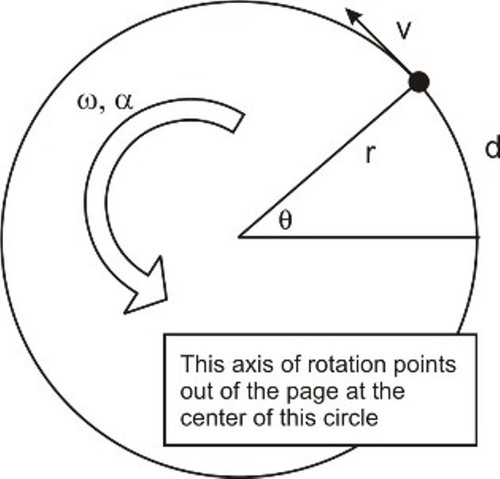 Kinematics of Rotation