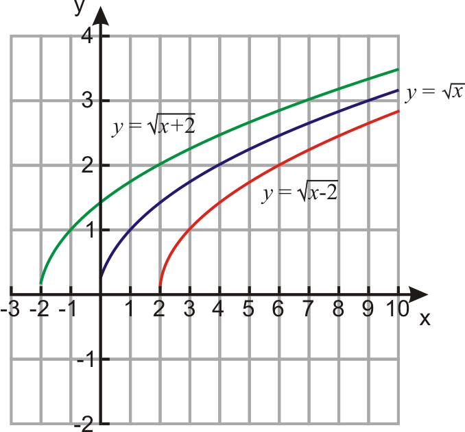 Shifts of Square Root Functions ( Read )   Algebra   CK-12