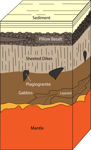 A cross-section of oceanic crust