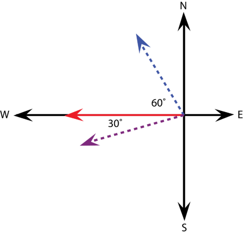 Vectors illustrating the paths of two balls after a collision