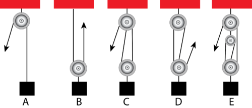 Diagram of various pulleys with different ideal mechanical advantage
