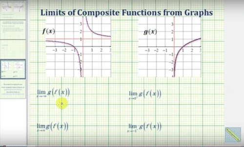 Find Limits of Composite Functions Graphically