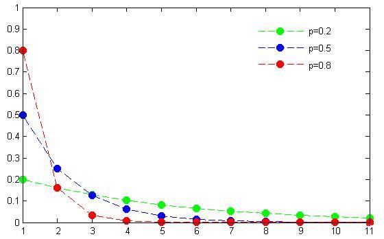 Geometric Probability Distribution