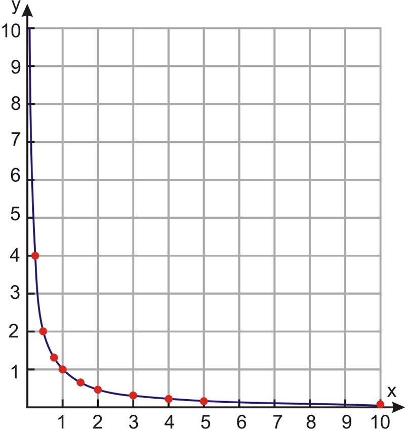 Inverse Variation Models Ck 12 Foundation