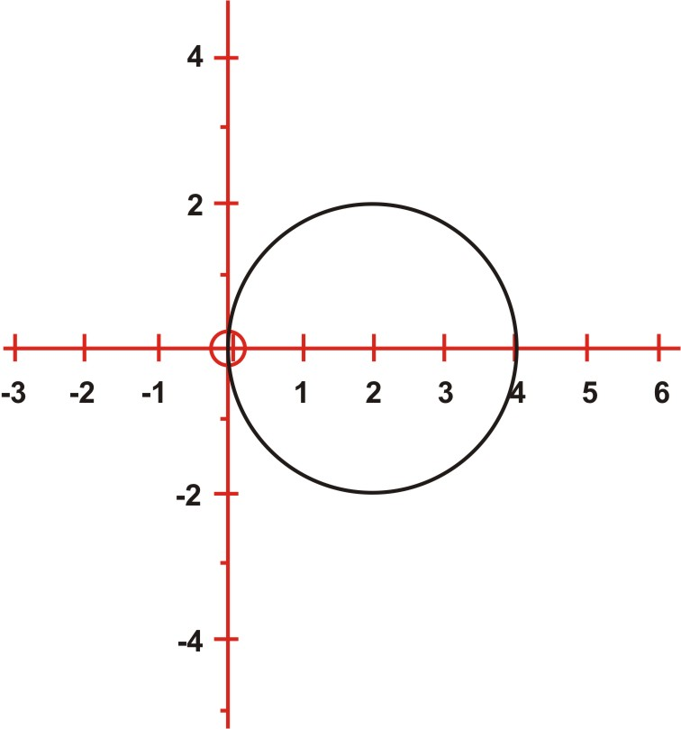 Rectangular to Polar Form for Equations