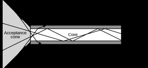 Schematic of an optical fiber