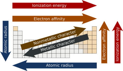 Trends of ionization energy, electron affinity, and metallic character