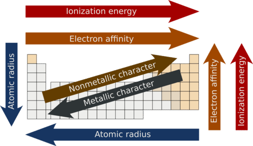 Periodic trends metallic and nonmetallic character read trends of ionization energy electron affinity and metallic character urtaz Choice Image