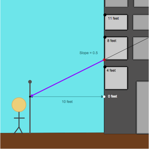 Slope of a Line Using Two Points: Zip-Line