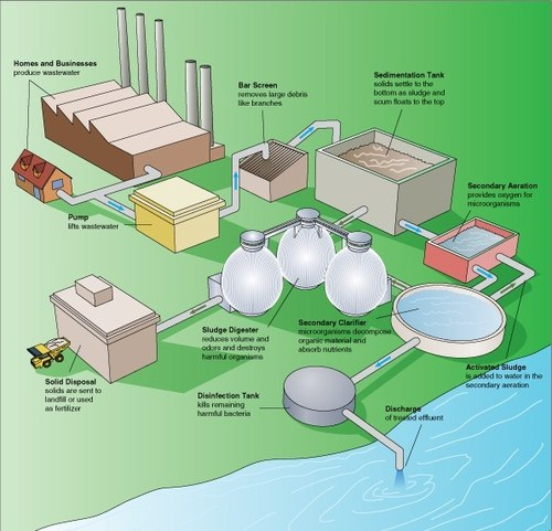 Steps in a typical wastewater treatment process.