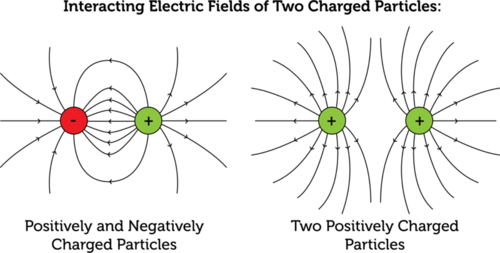 Field lines of two close charges