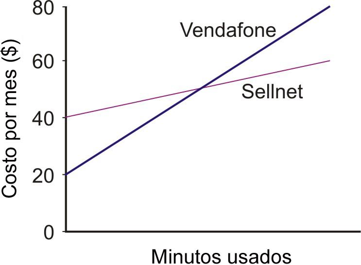 Solución de sistemas lineales por sustitución