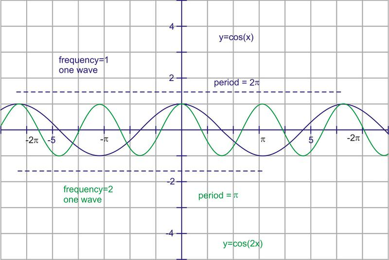 Amplitude, Period And Frequency | Ck-12 Foundation