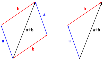 Vector Problem