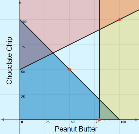 Graphing Inequalities: Baking Cookies