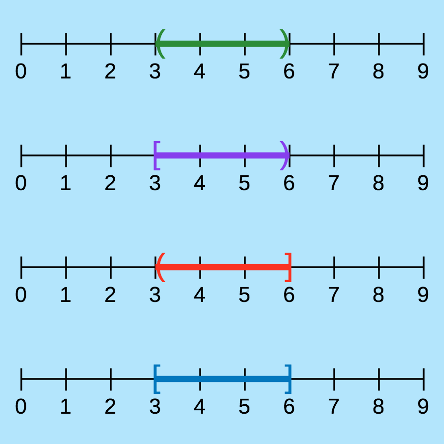 intervals and interval notation ck 12 foundation