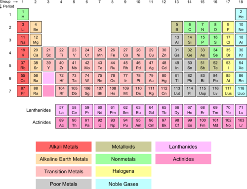 Transition Metal Ions Read