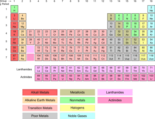 Elemental groupings in the periodic table