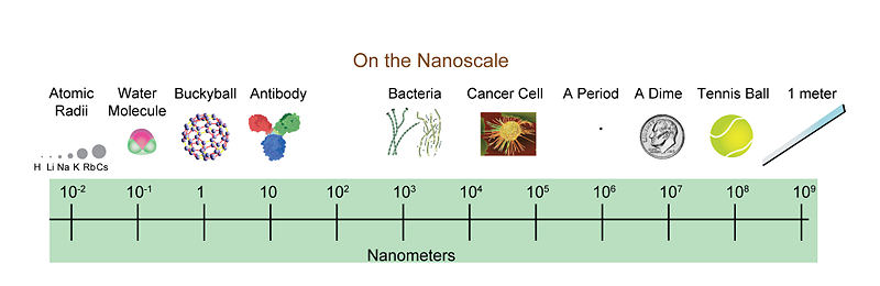 Different Objects on the Nanoscale