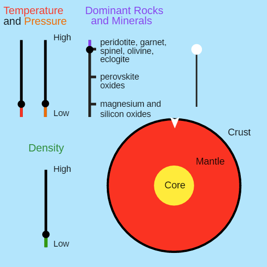 Earths mantle ck 12 foundation descending into the earth ccuart Choice Image