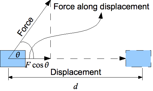 Energy and Force