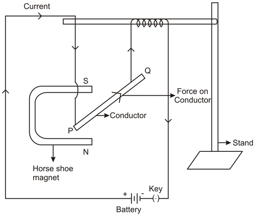 Force on a Current Carrying Conductor in a Magnetic Field | CK-12 FoundationcK-12