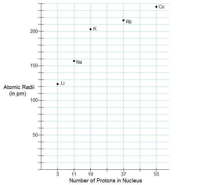 Atomic Size | CK-12 Foundation