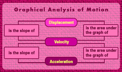 Graphical Analysis of Motion - Overview