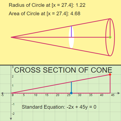 Volume of the Cone