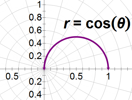 Polar forms and calculus surface area ck 12 foundation while its possible to solve this problem geometrically its good practice to use an integral to find the surface area of this solid ccuart Image collections