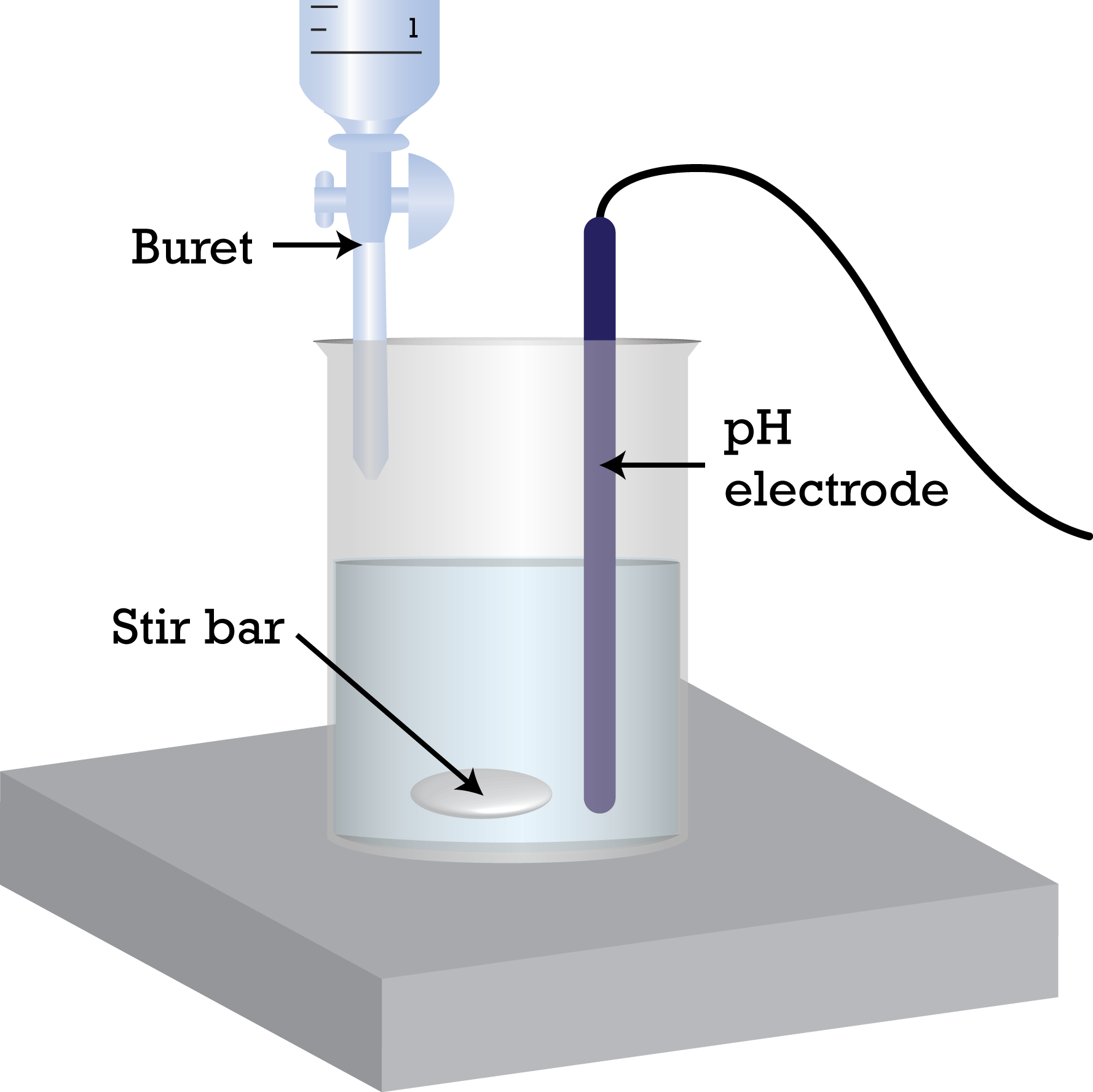 a lab experiment involving the measuring the ph changes as titrant is added using a ph meter Measurenet blog current articles | electronic measurement and data collection in the chemistry laboratory hands-on experiment - ph using a drop counter, you.