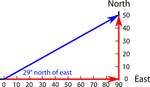 Two vectors representing two displacements of a person who walked 90 mi east and then 50 mi north, with the third vector connecting the two, creating a triangle indicating the sum