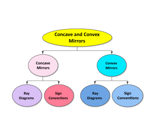 Concave And Convex Mirrors Ck 12 Foundation