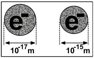 Size of the Electron