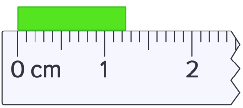 Since this ruler is calibrated to 0.1 centimeters, we should estimate measurements to the hundredths place.