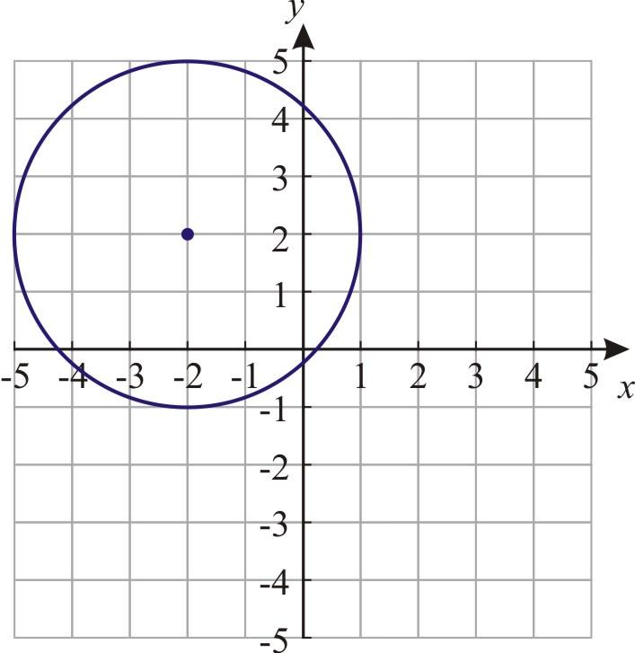 Equation of a Circle | CK-12 Foundation