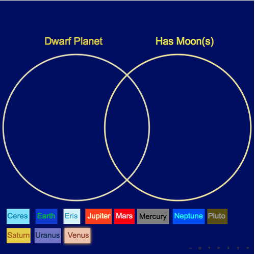 Venn Diagrams: Planets and Dwarf Planets of the Solar System