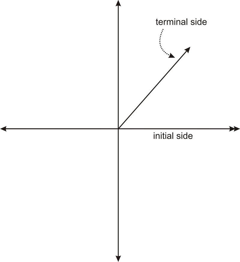 Measuring Rotation