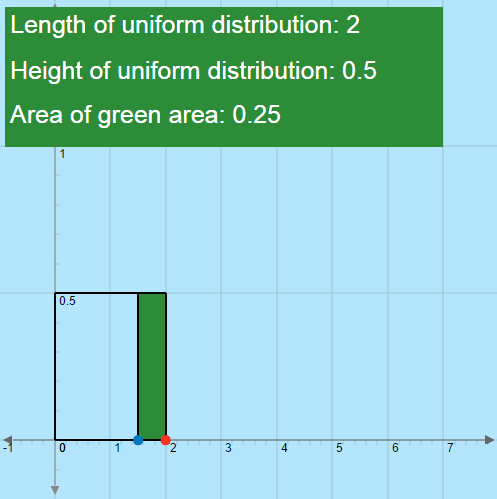 Uniform Distributions