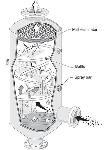 Diagram of a scrubber that removes particles and waste gases from exhaust
