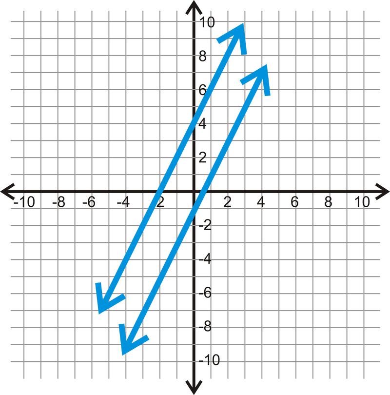 Distance Between Parallel Lines ( Read ) | Geometry | CK-12