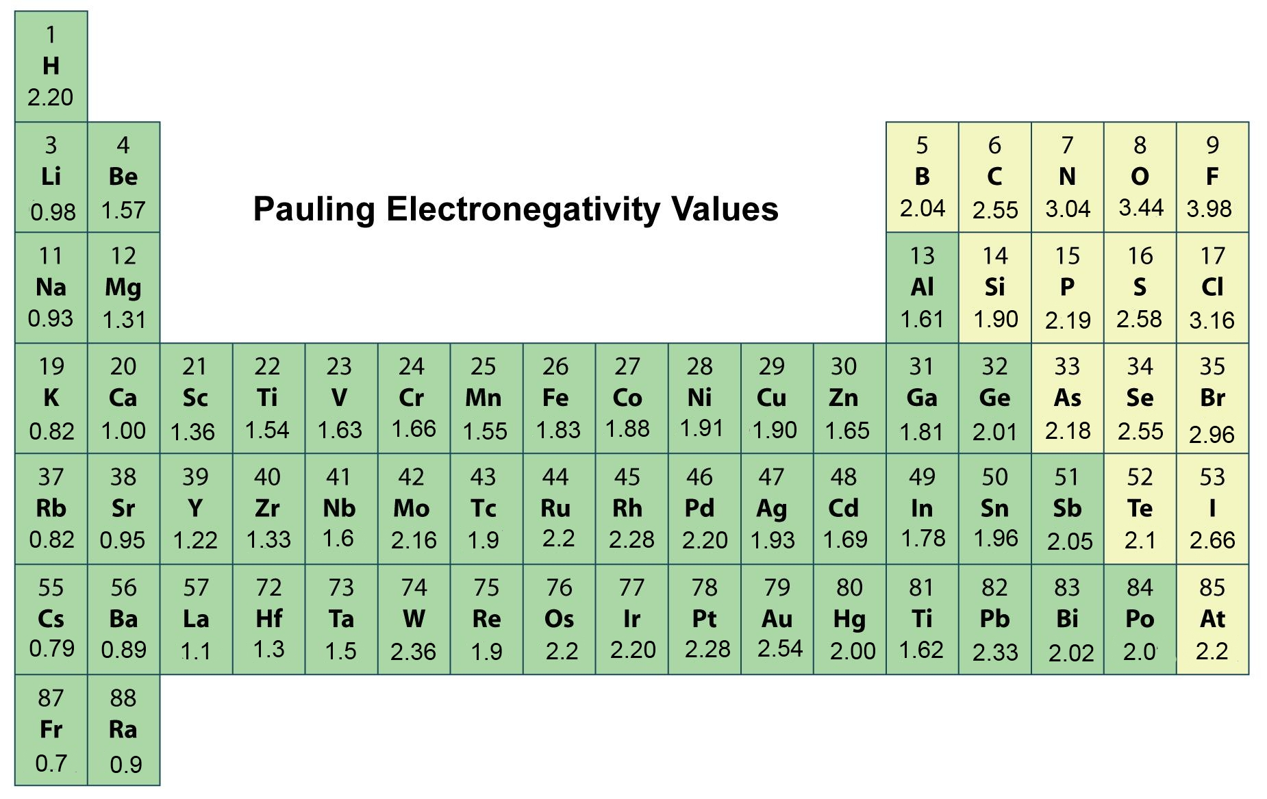 Image Result For C Electronegativity