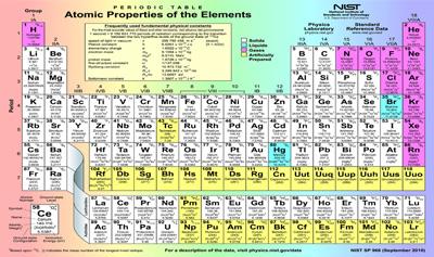 Atomic number activities chemistry ck 12 foundation urtaz Gallery