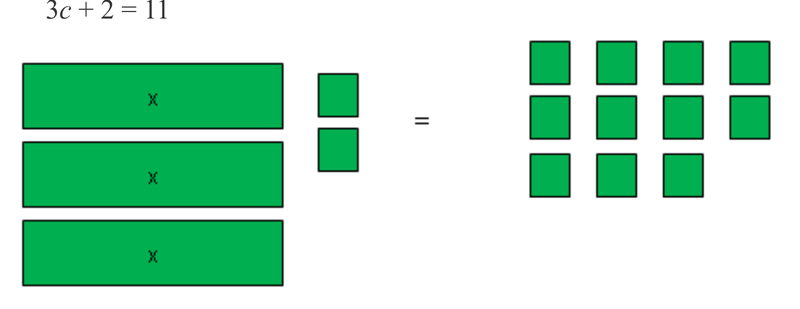 Equations with Variables on One Side   CK-12 Foundation