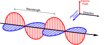 An electromagnetic wave has oscillating electric and magnetic fields