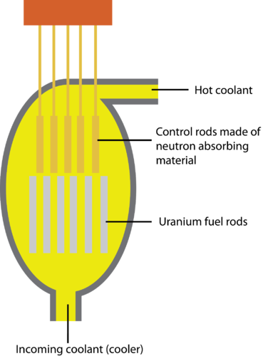 Schematic of a nuclear reactor