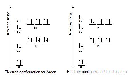 Electron Configurations Ck 12 Foundation