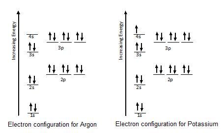 Electron Configurations | CK-12 Foundation