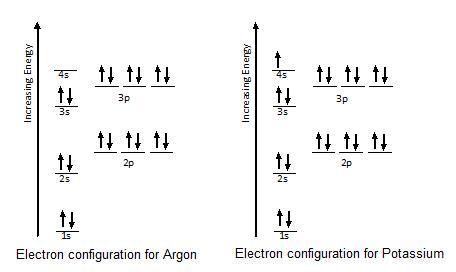 Argon Noble Gas Notation For Argon