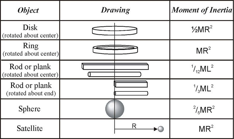 Moment Of Inertia Read Physics Ck 12 Foundation